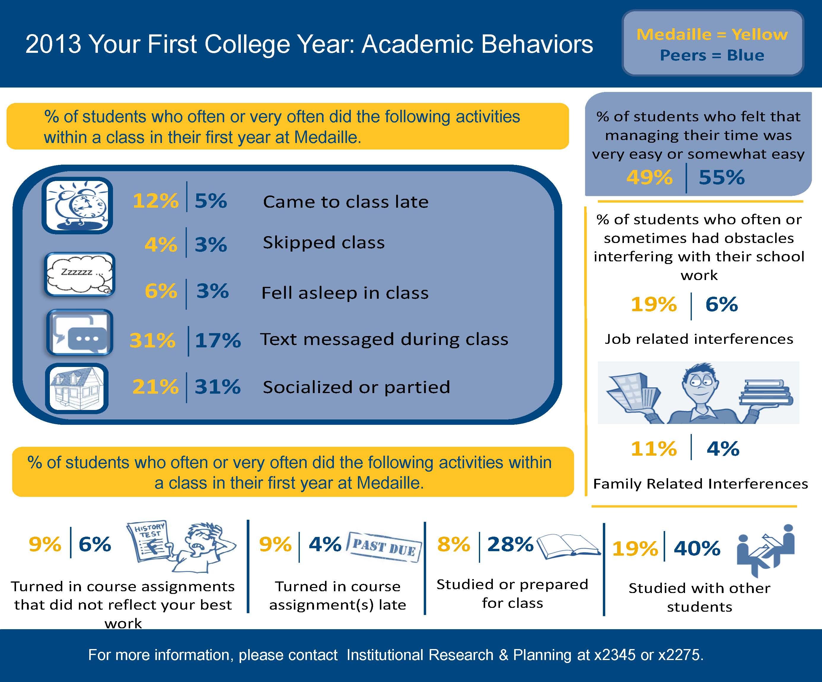 Behavior Info vs peers