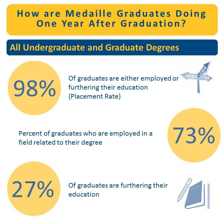 CP Alumni Survey Infographic v3