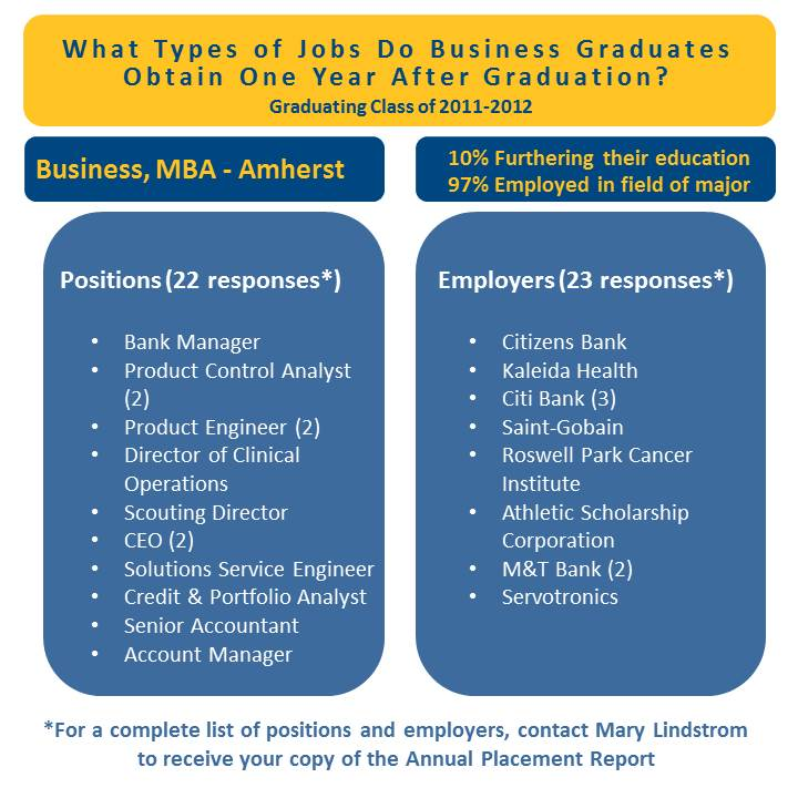 combined infographic - MBA-A