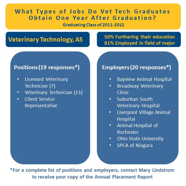 Combined infographic-vet tech AS