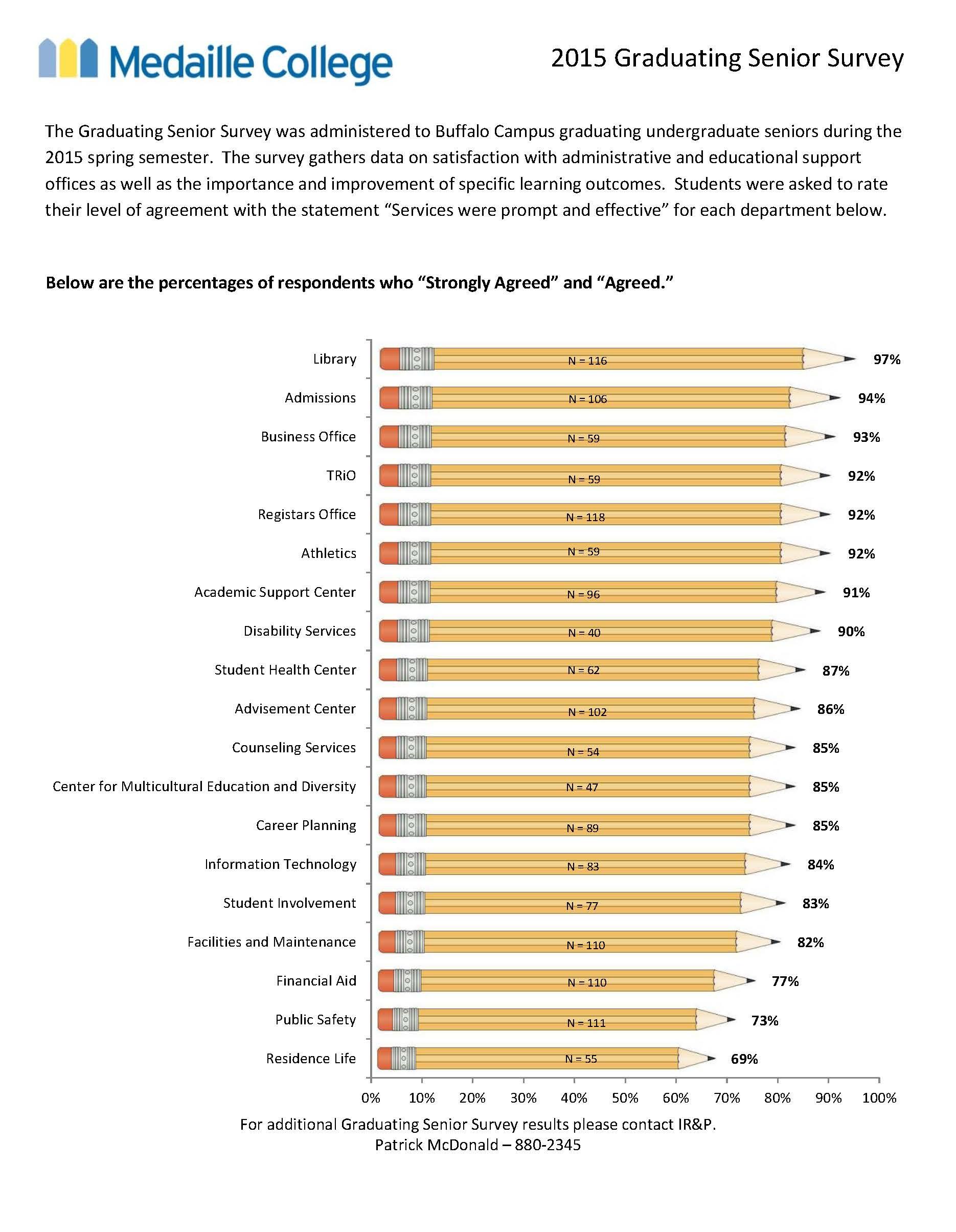 Graduating Senior Survey Infographic - 2015