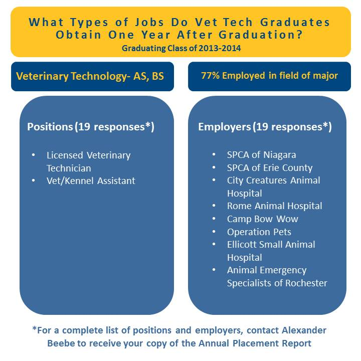 PHOTO Alumni Infographic- AS-BS Vet Tech