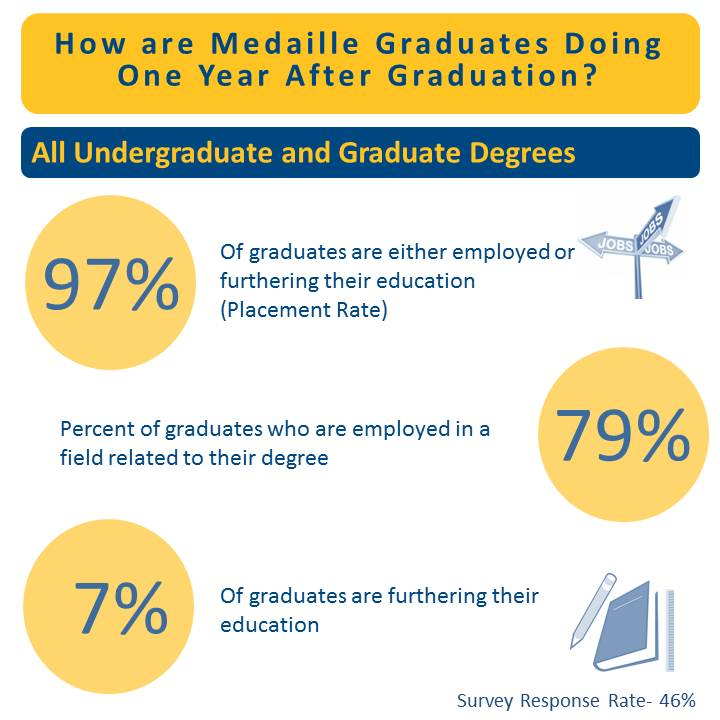 PHOTO Alumni Survey Infographic All Undergrad-Grad Degrees