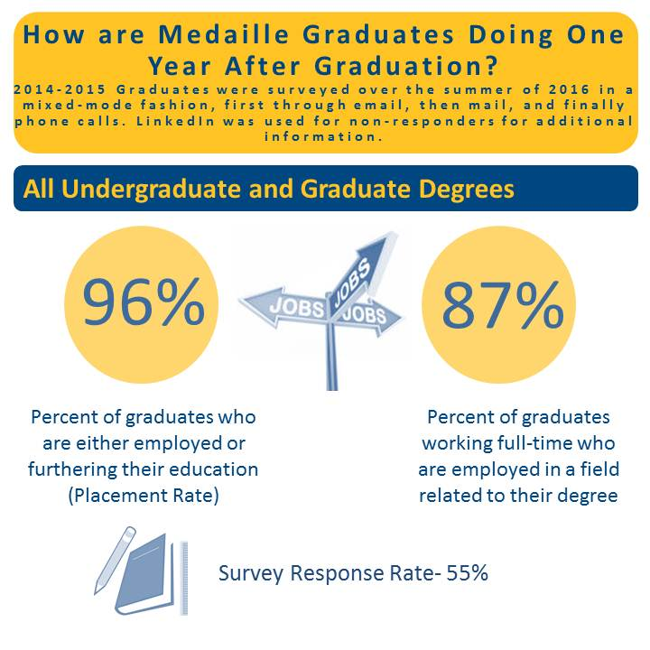 Alumni Survey Infographic All Undergrad-Grad Degrees 2016