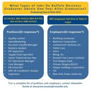 Alumni Infographic 2016- Group 8 (Busin.)